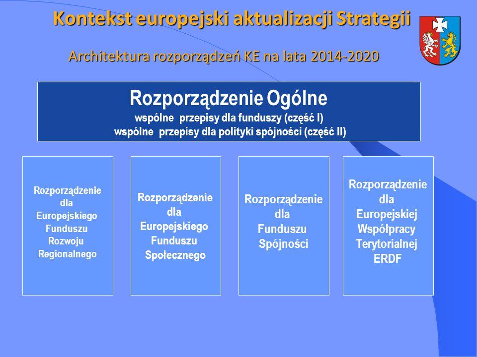 Architektura rozporządzeń KE na lata 2014-2020