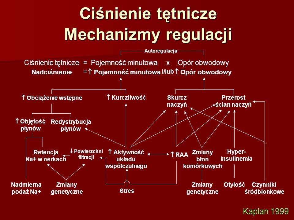 Ciśnienie tętnicze Mechanizmy regulacji
