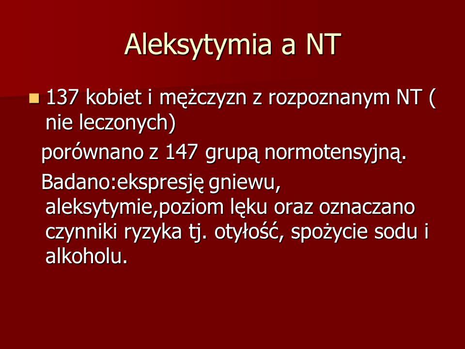 Aleksytymia a NT 137 kobiet i mężczyzn z rozpoznanym NT ( nie leczonych) porównano z 147 grupą normotensyjną.