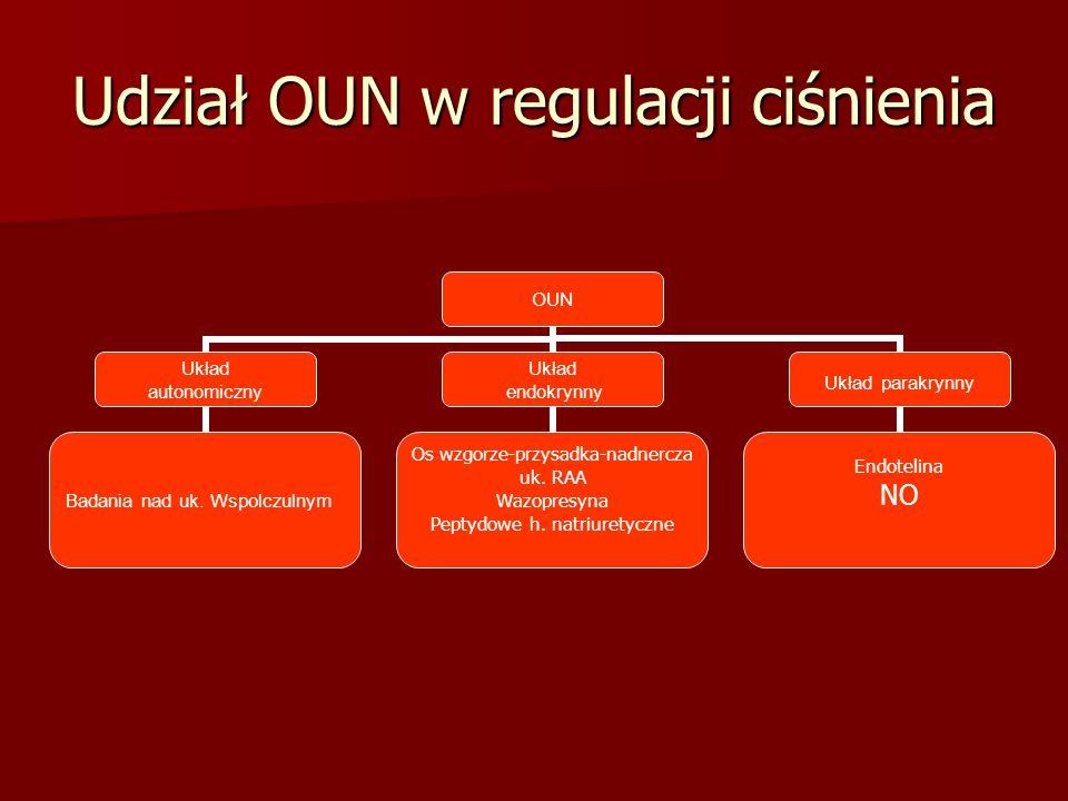Udział OUN w regulacji ciśnienia