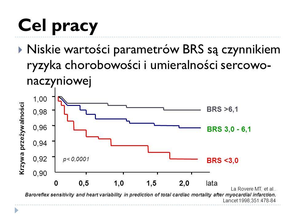 Cel pracy Niskie wartości parametrów BRS są czynnikiem ryzyka chorobowości i umieralności sercowo- naczyniowej.