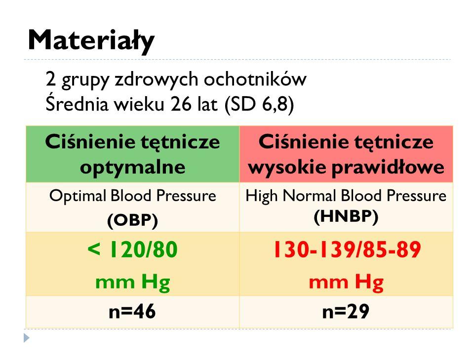 Ciśnienie tętnicze optymalne Ciśnienie tętnicze wysokie prawidłowe