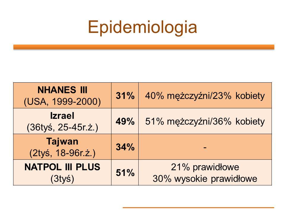 Epidemiologia NHANES III (USA, 1999-2000) 31%