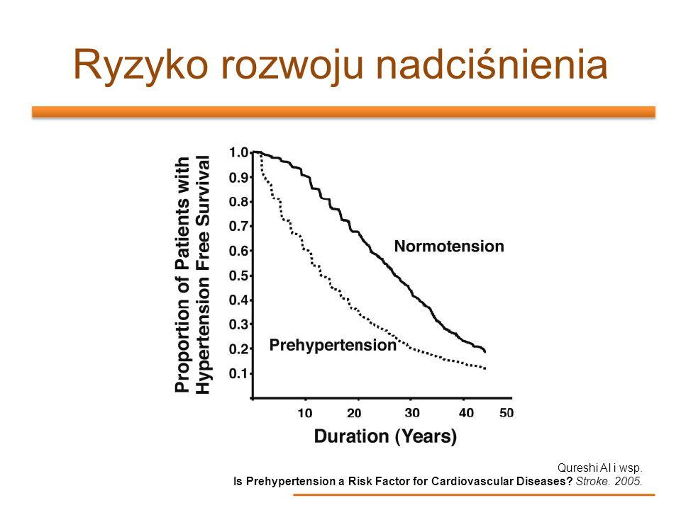 Ryzyko rozwoju nadciśnienia