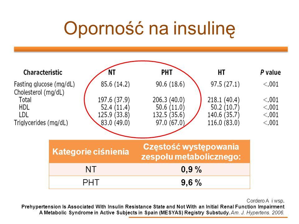 Częstość występowania zespołu metabolicznego: