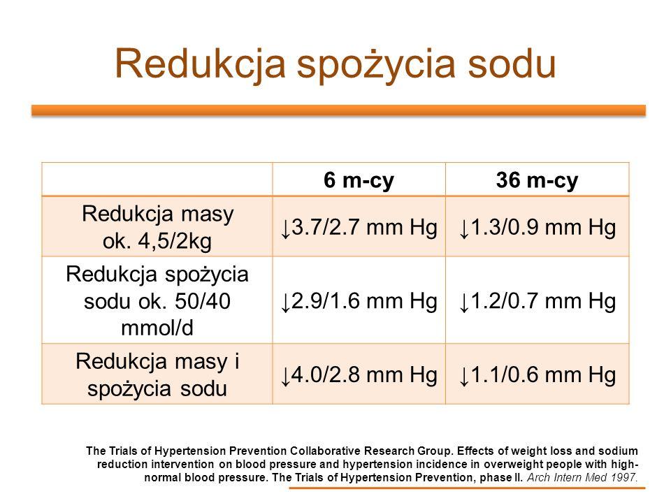 Redukcja spożycia sodu