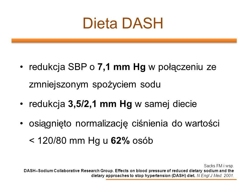 Dieta DASHredukcja SBP o 7,1 mm Hg w połączeniu ze zmniejszonym spożyciem sodu. redukcja 3,5/2,1 mm Hg w samej diecie.