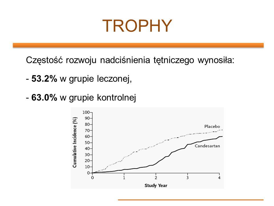 TROPHYCzęstość rozwoju nadciśnienia tętniczego wynosiła: - 53.2% w grupie leczonej, - 63.0% w grupie kontrolnej