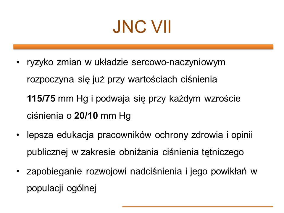 JNC VII ryzyko zmian w układzie sercowo-naczyniowym rozpoczyna się już przy wartościach ciśnienia.