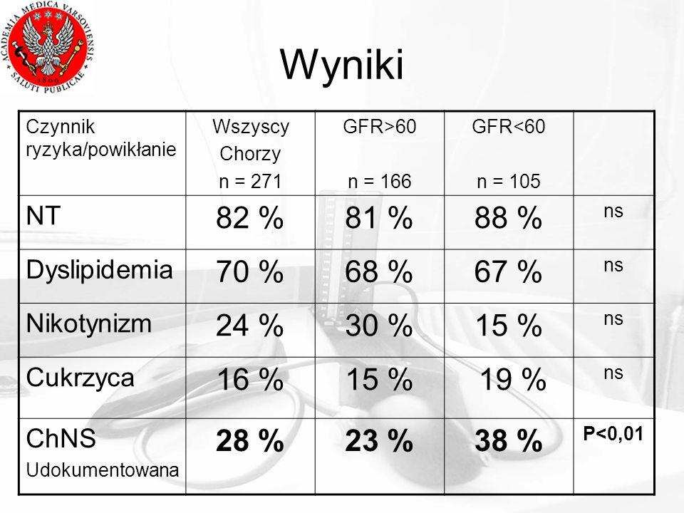 Wyniki Czynnik ryzyka/powikłanie. Wszyscy. Chorzy. n = 271. GFR>60. n = 166. GFR<60. n = 105.