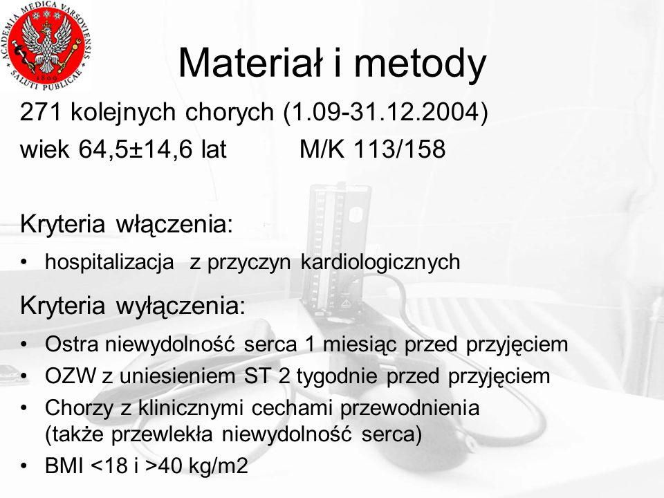 Materiał i metody 271 kolejnych chorych (1.09-31.12.2004)