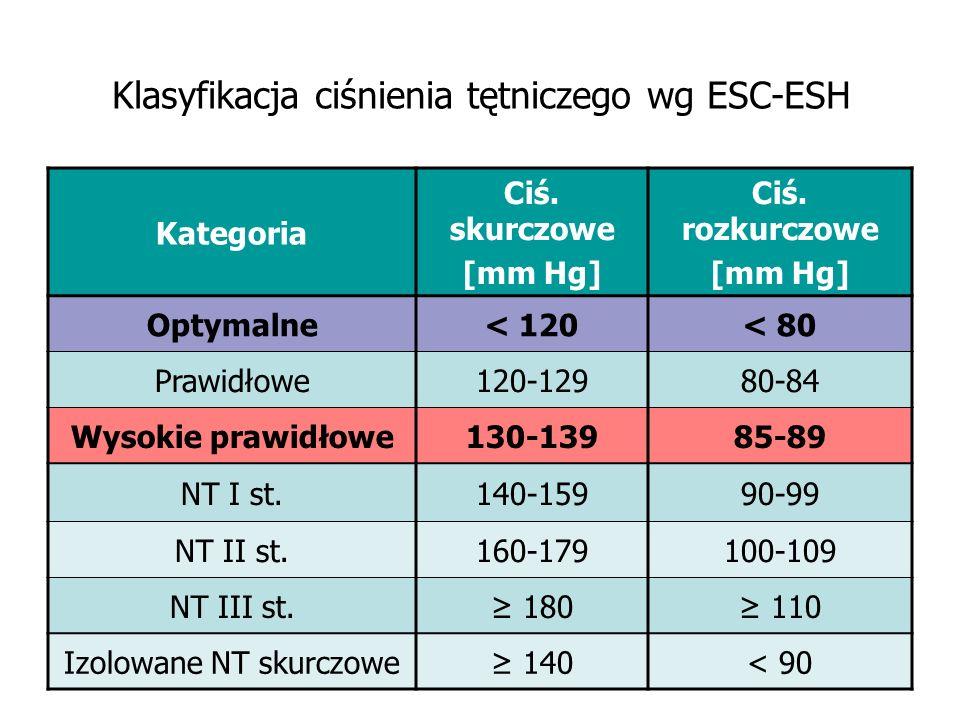 Klasyfikacja ciśnienia tętniczego wg ESC-ESH