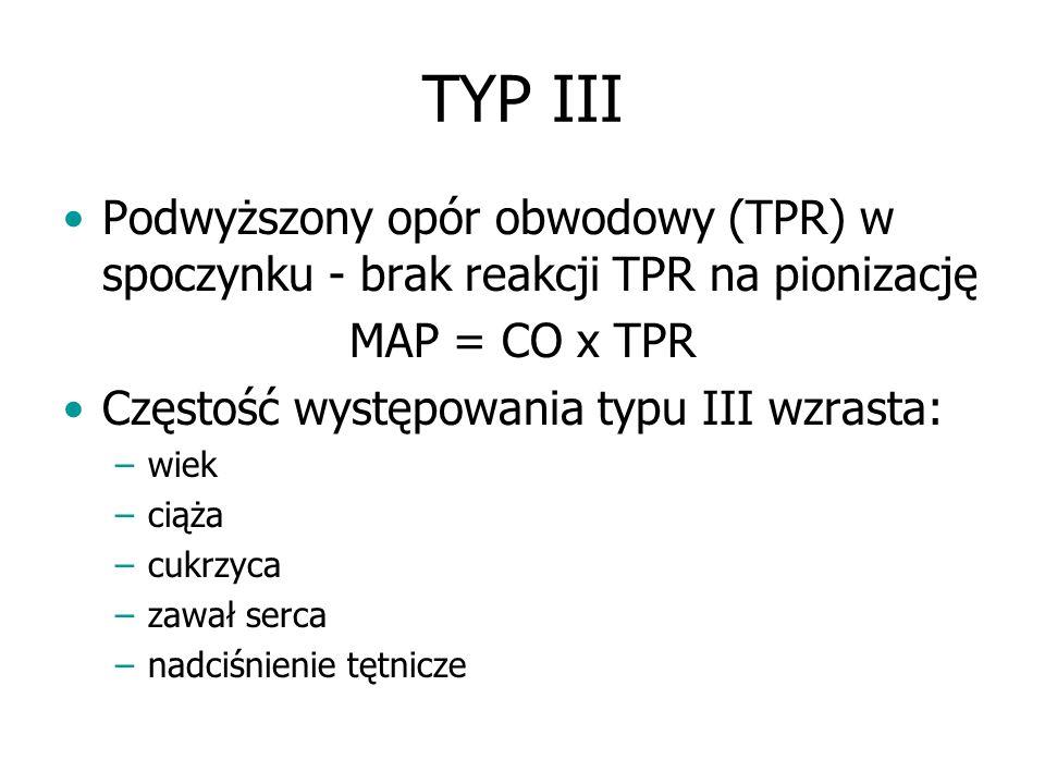 TYP III Podwyższony opór obwodowy (TPR) w spoczynku - brak reakcji TPR na pionizację. MAP = CO x TPR.