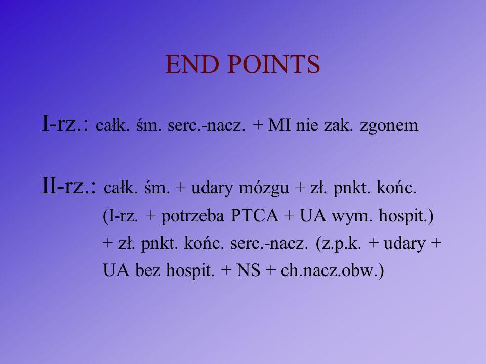 END POINTS I-rz.: całk. śm. serc.-nacz. + MI nie zak. zgonem