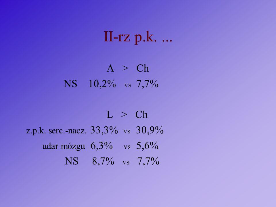 II-rz p.k. ... A > Ch NS 10,2% vs 7,7% L > Ch