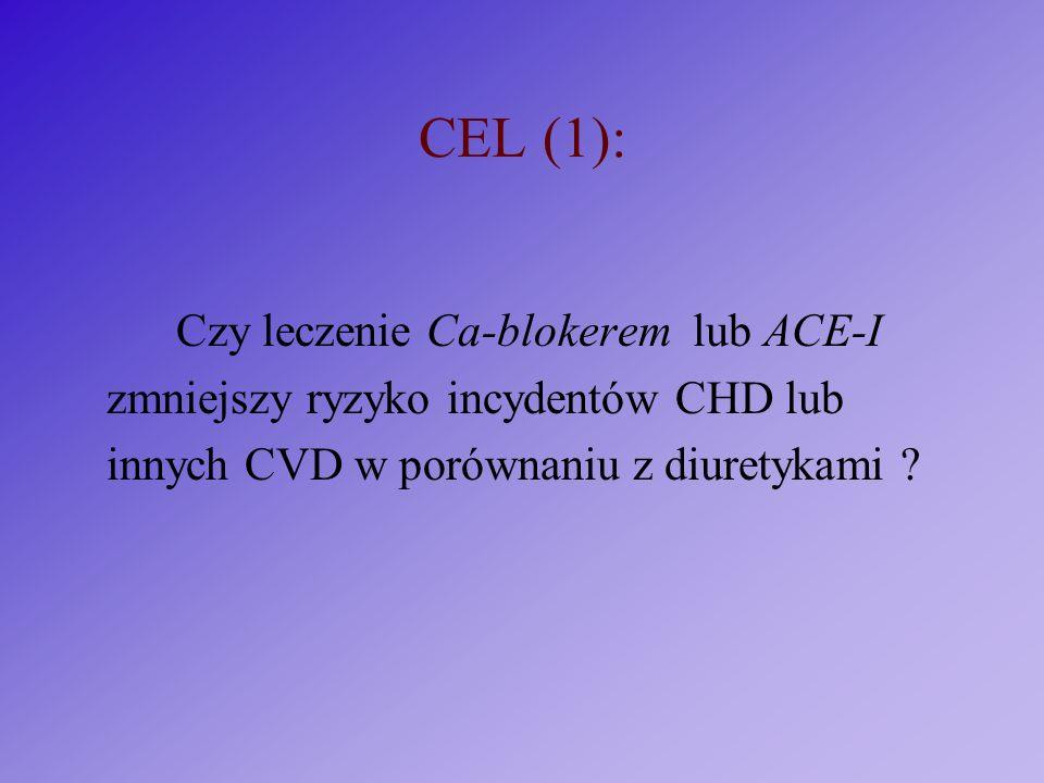 CEL (1): Czy leczenie Ca-blokerem lub ACE-I