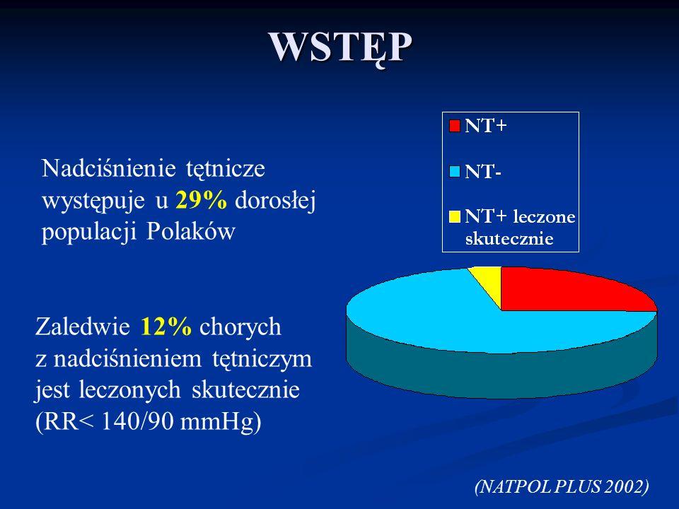 WSTĘP Nadciśnienie tętnicze występuje u 29% dorosłej populacji Polaków