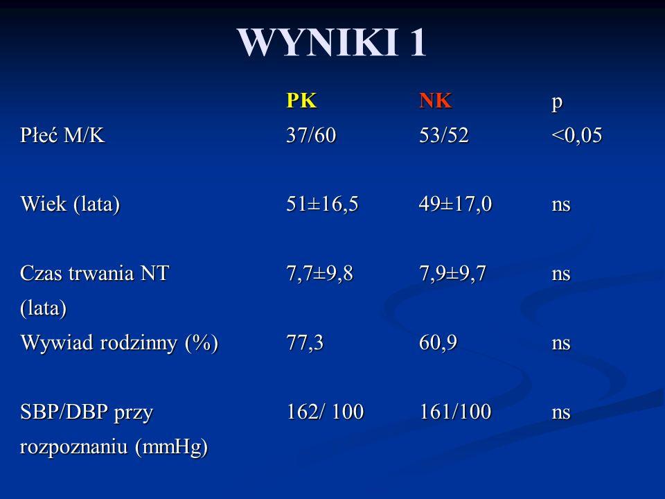 WYNIKI 1 PK NK p Płeć M/K 37/60 53/52 <0,05