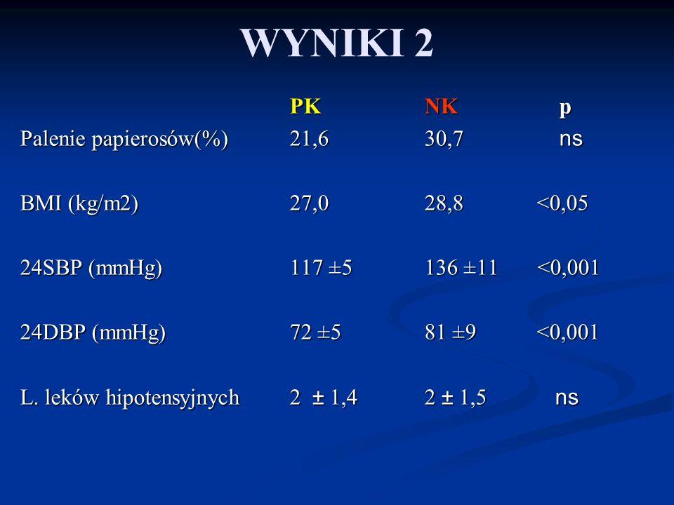 WYNIKI 2 PK NK p Palenie papierosów(%) 21,6 30,7 ns