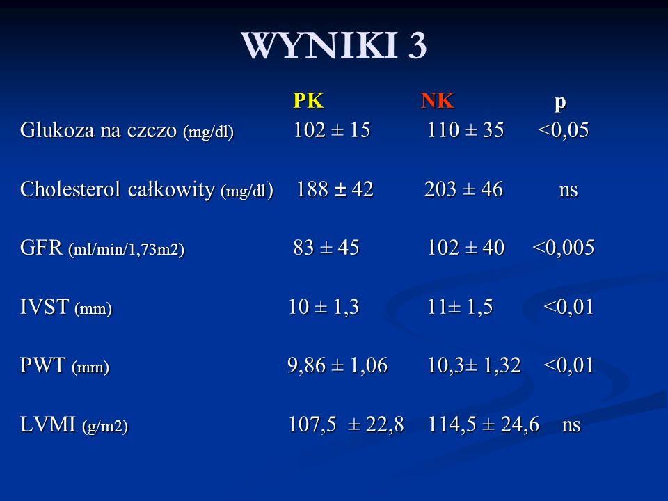 WYNIKI 3 PK NK p Glukoza na czczo (mg/dl) 102 ± 15 110 ± 35 <0,05