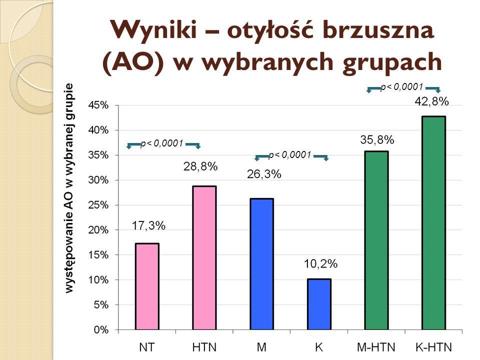 Wyniki – otyłość brzuszna (AO) w wybranych grupach