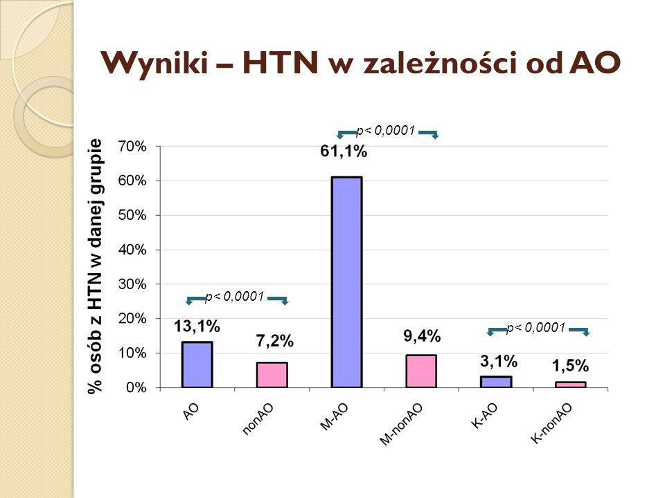 Wyniki – HTN w zależności od AO