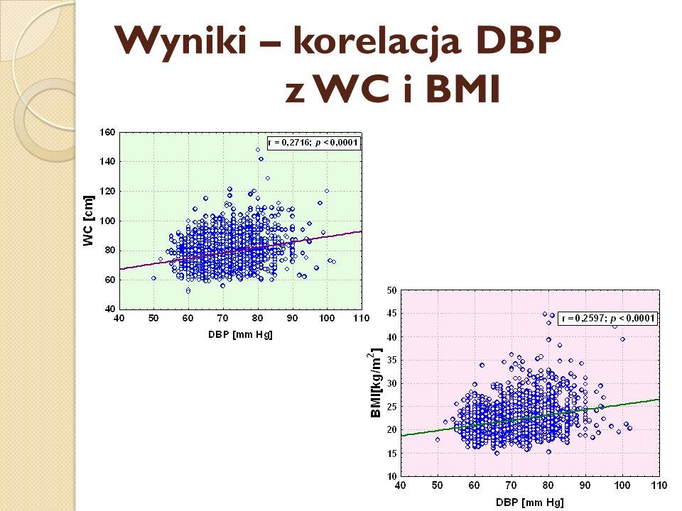 Wyniki – korelacja DBP z WC i BMI