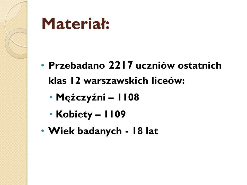 Materiał: Przebadano 2217 uczniów ostatnich klas 12 warszawskich liceów: Mężczyźni – 1108. Kobiety – 1109.