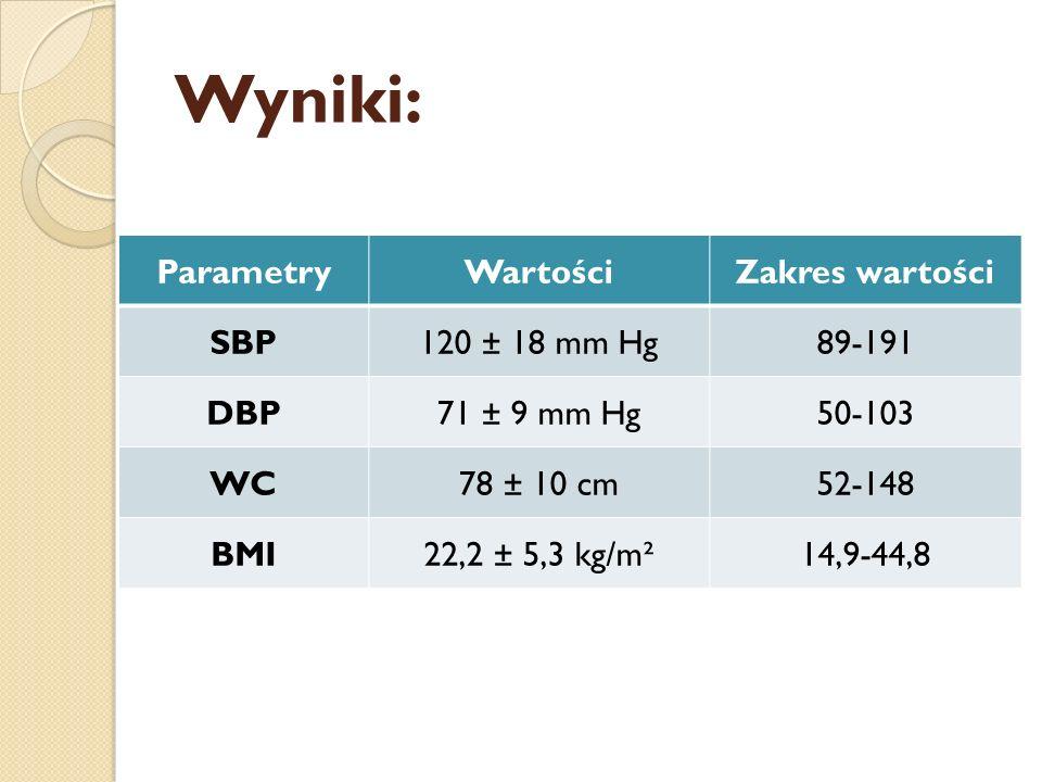 Wyniki: Parametry Wartości Zakres wartości SBP 120 ± 18 mm Hg 89-191