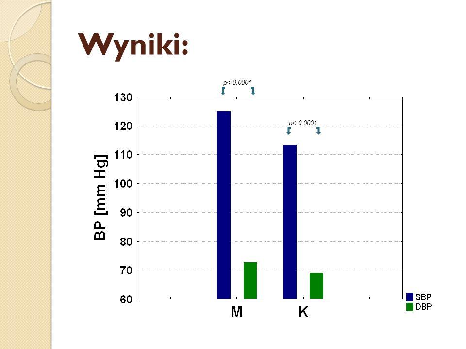 Wyniki: p< 0,0001 p< 0,0001
