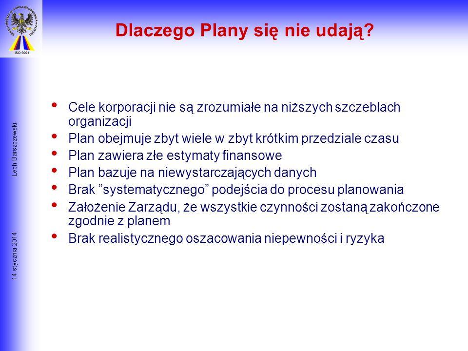 Dlaczego Plany się nie udają