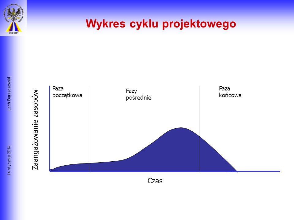 Wykres cyklu projektowego
