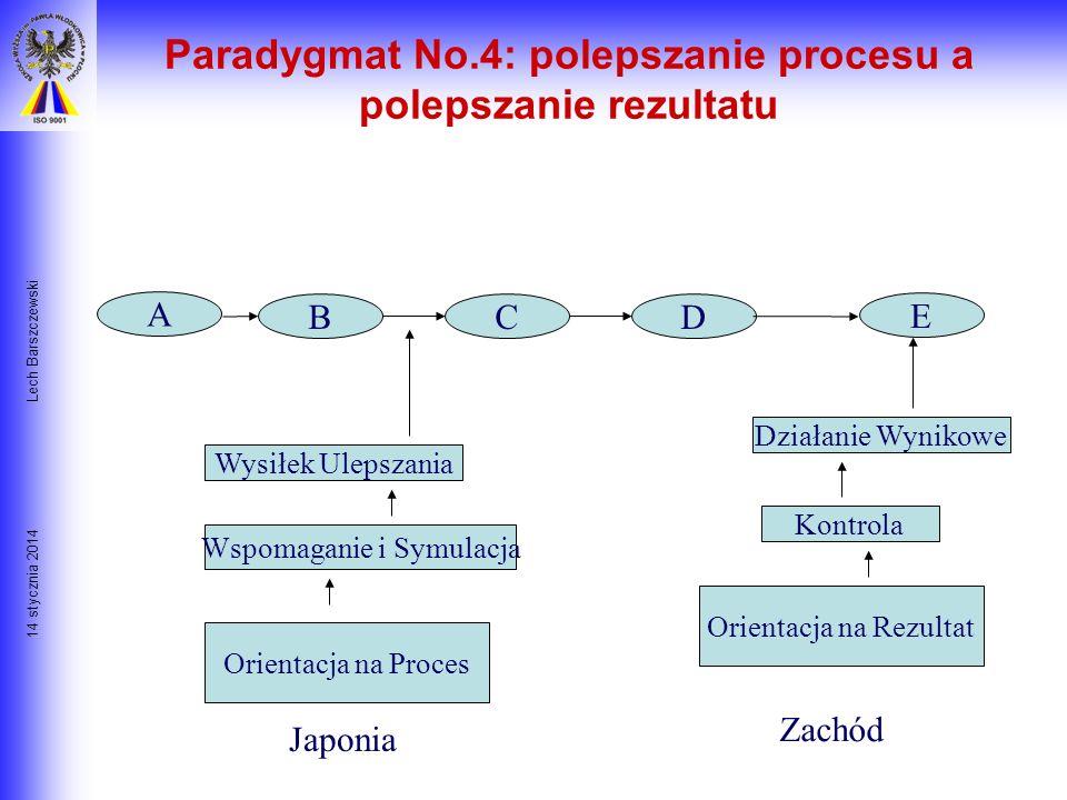 Paradygmat No.4: polepszanie procesu a polepszanie rezultatu