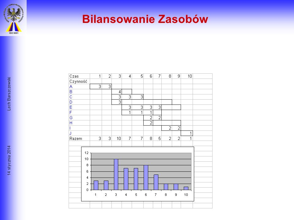 Bilansowanie Zasobów Lech Barszczewski 26 marca 2017