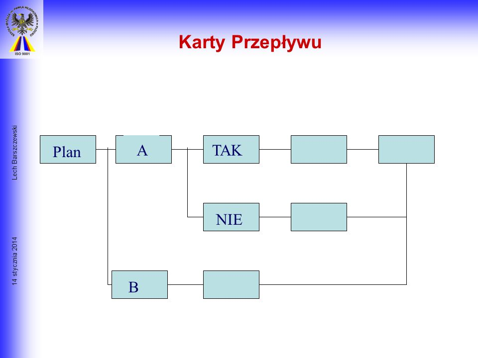 Karty Przepływu Lech Barszczewski Plan A TAK NIE 26 marca 2017 B