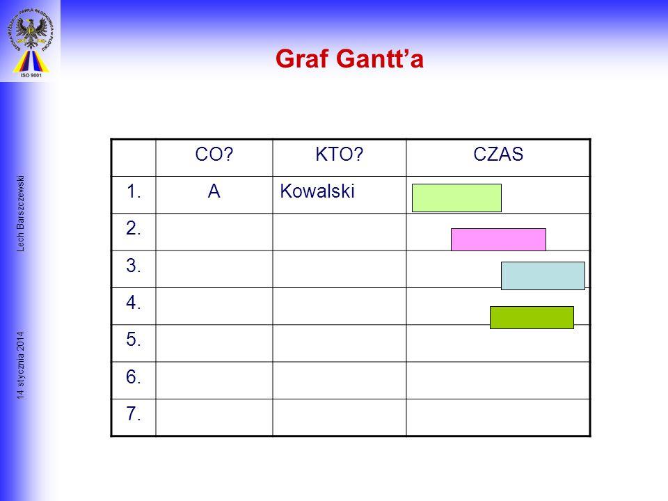 Graf Gantt'a CO KTO CZAS 1. A Kowalski 2. 3. 4. 5. 6. 7.