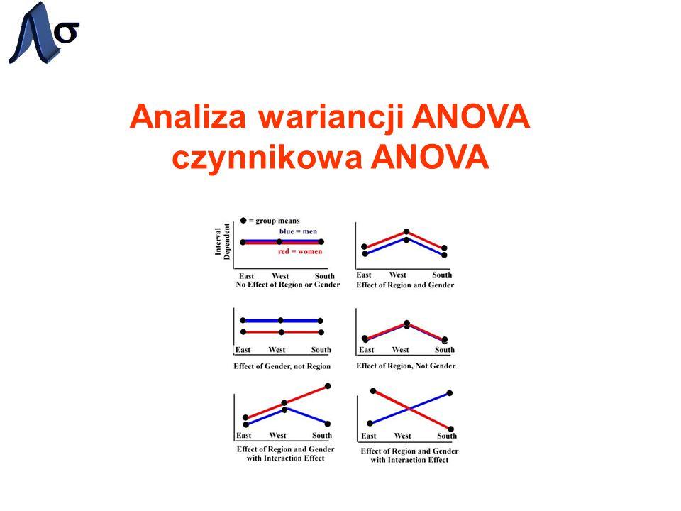 Analiza wariancji ANOVA czynnikowa ANOVA