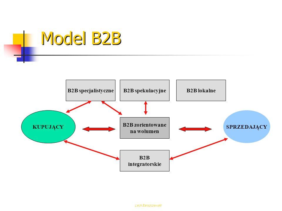 Model B2B B2B specjalistyczne B2B spekulacyjne B2B lokalne KUPUJĄCY