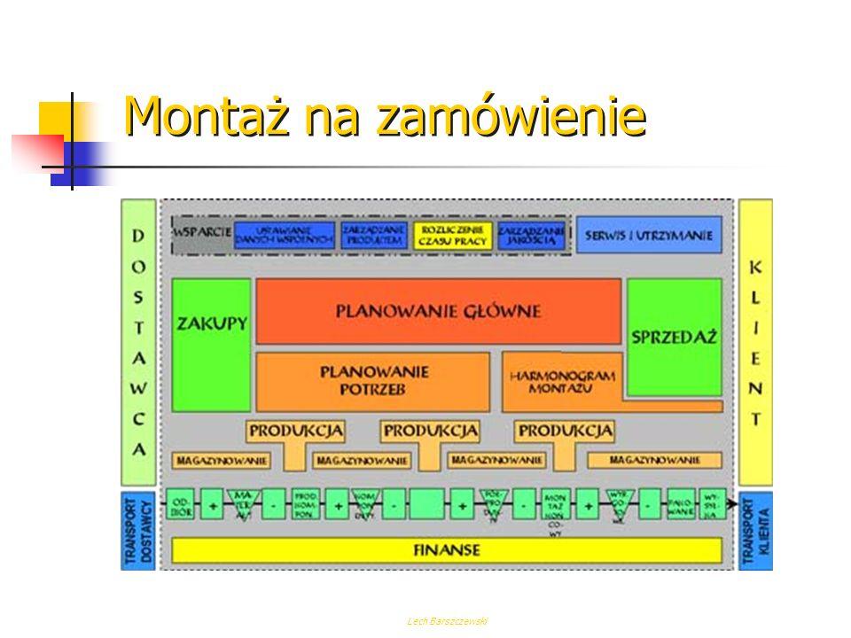 Montaż na zamówienie Cechy modelu Zakres modelu