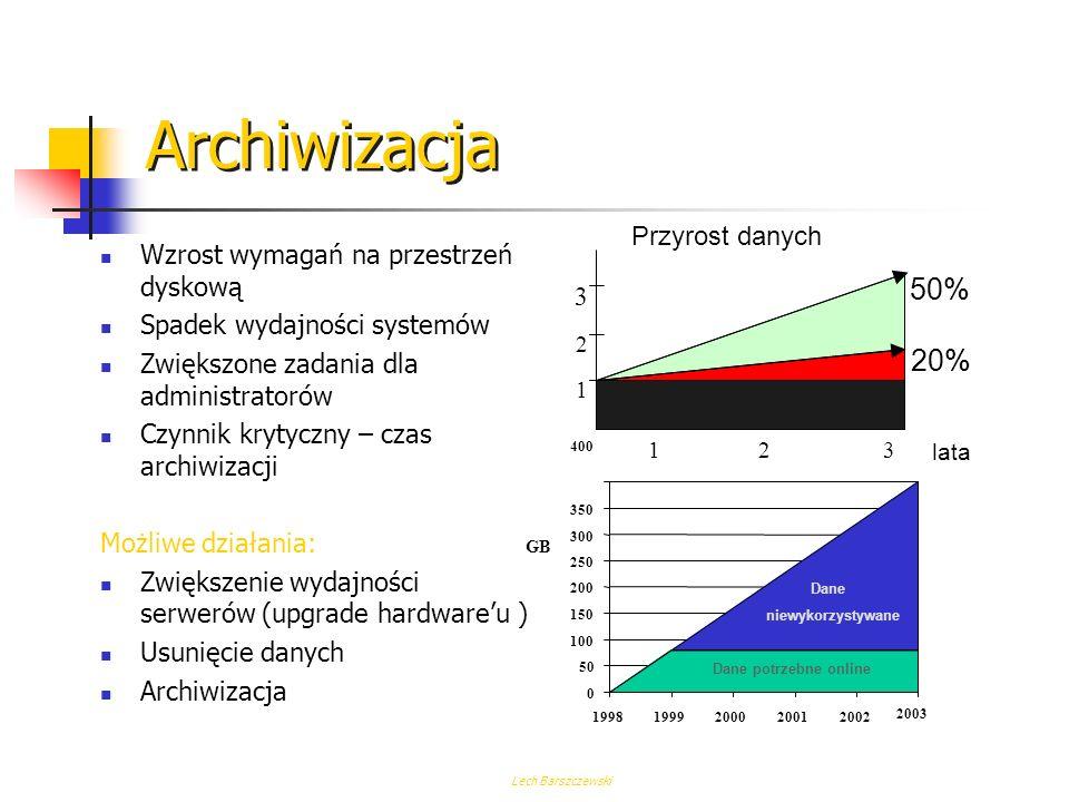 Archiwizacja 50% 20% Przyrost danych