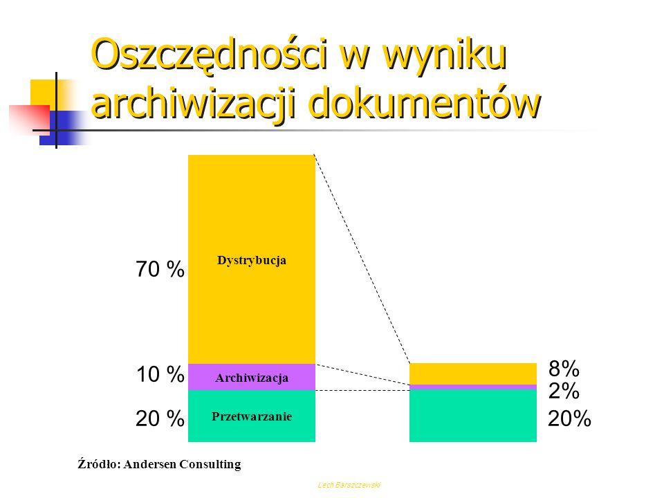Oszczędności w wyniku archiwizacji dokumentów