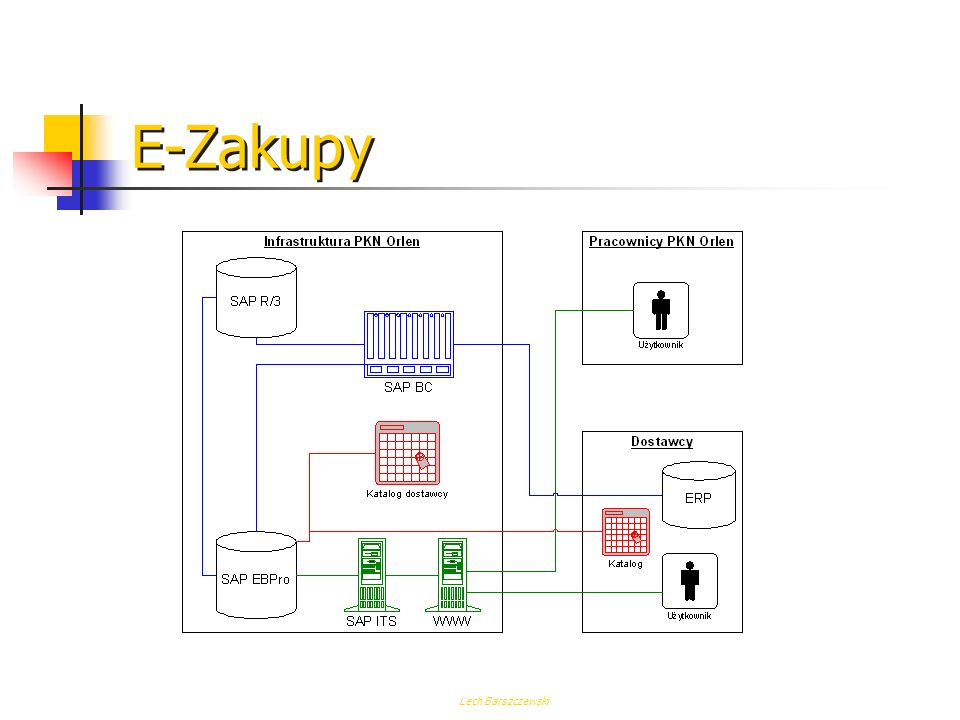 E-Zakupy Lech Barszczewski