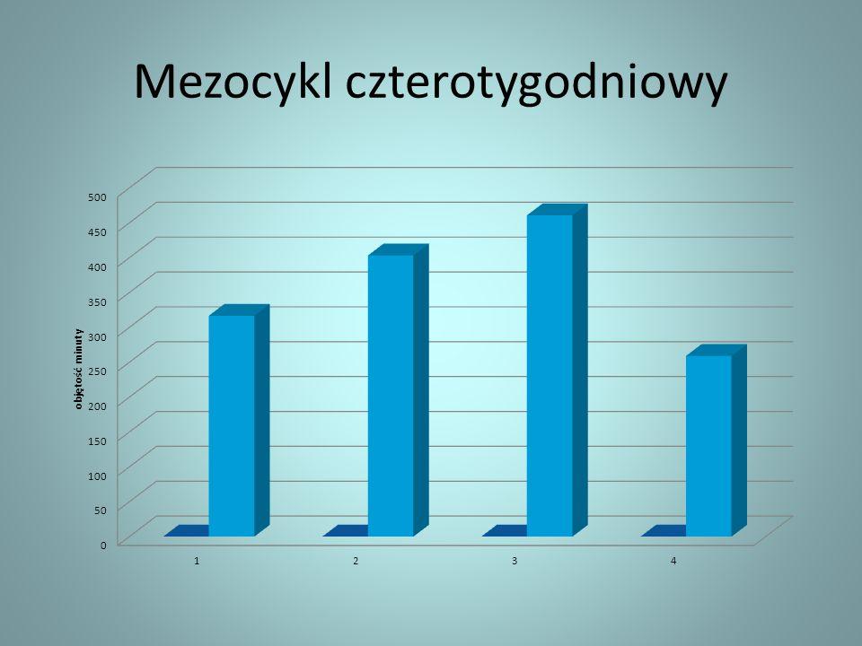 Mezocykl czterotygodniowy