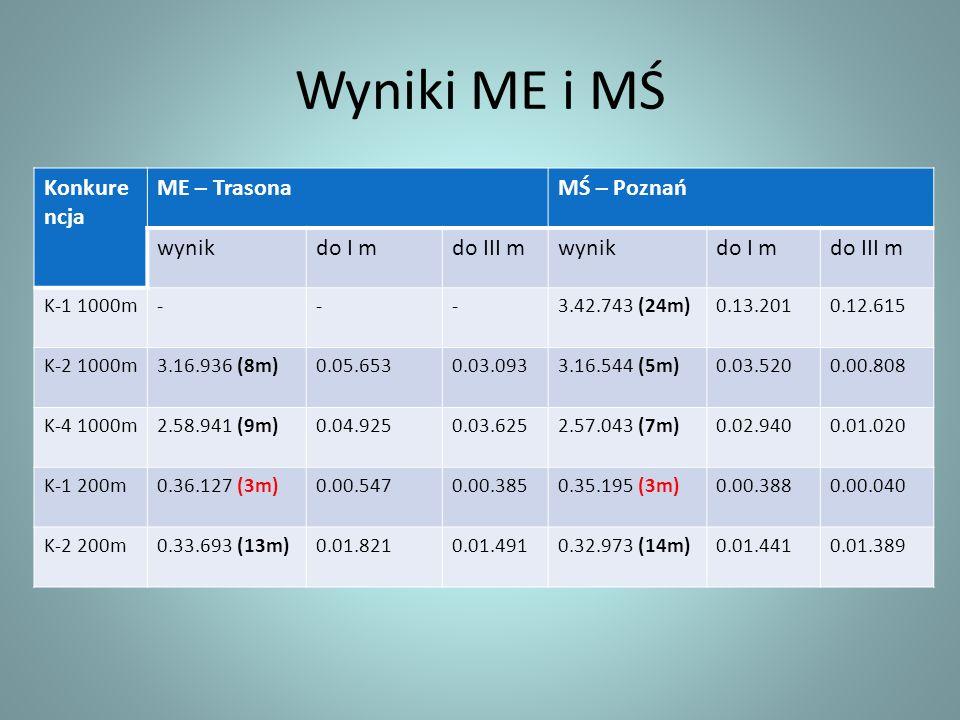 Wyniki ME i MŚ Konkurencja ME – Trasona MŚ – Poznań wynik do I m