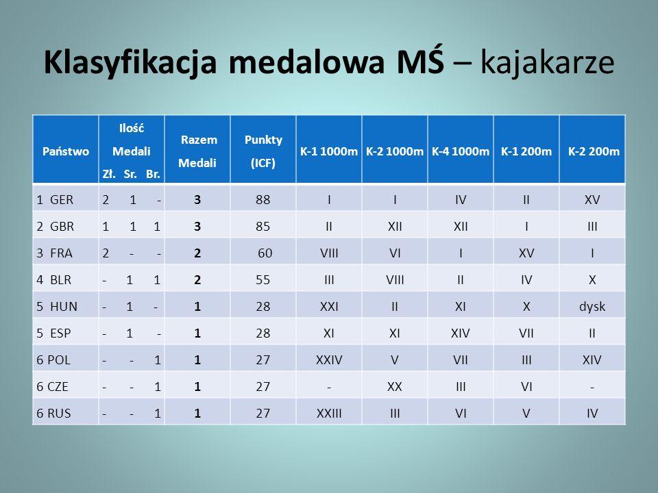 Klasyfikacja medalowa MŚ – kajakarze