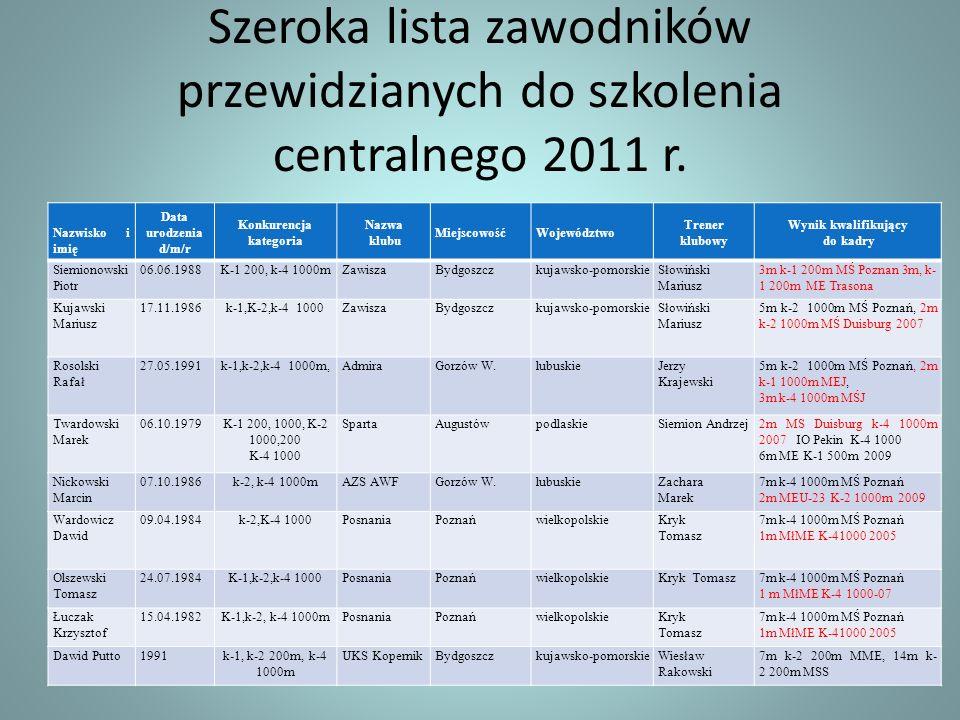 Szeroka lista zawodników przewidzianych do szkolenia centralnego 2011 r.