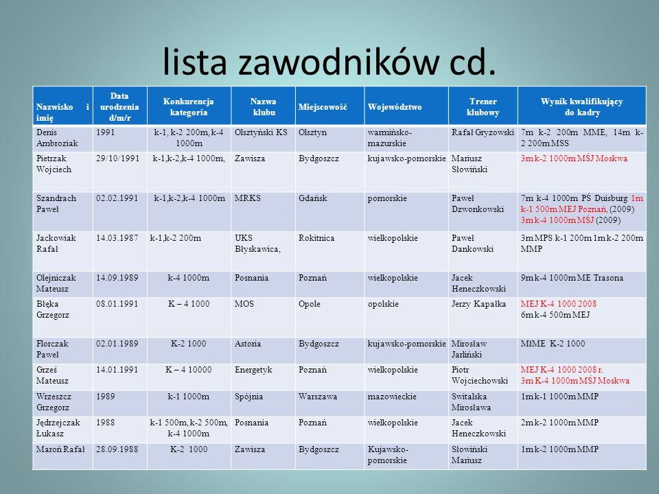 lista zawodników cd. Nazwisko i imię Data urodzenia d/m/r Konkurencja
