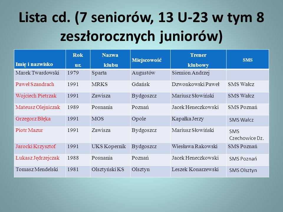 Lista cd. (7 seniorów, 13 U-23 w tym 8 zeszłorocznych juniorów)