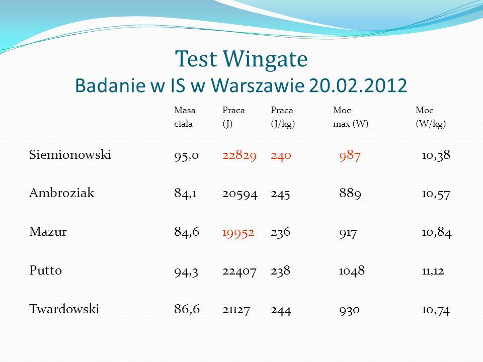 Test Wingate Badanie w IS w Warszawie 20.02.2012