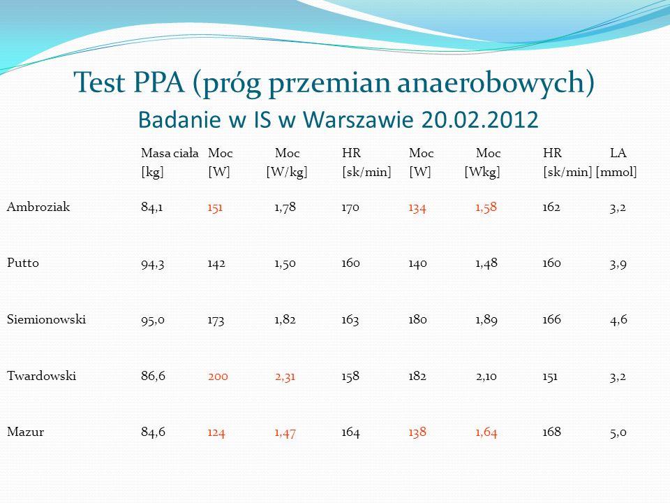 Test PPA (próg przemian anaerobowych) Badanie w IS w Warszawie 20. 02
